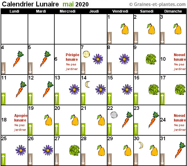 Calendrier Lunaire Mai 2020