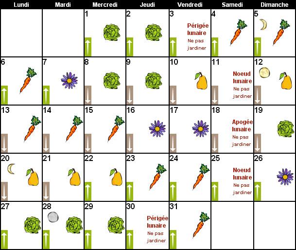calendrier lunaire mars 2017